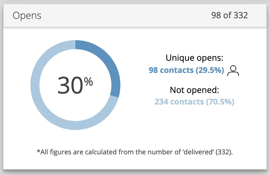 Email report widget showing a donut chart with 30% email open rate.