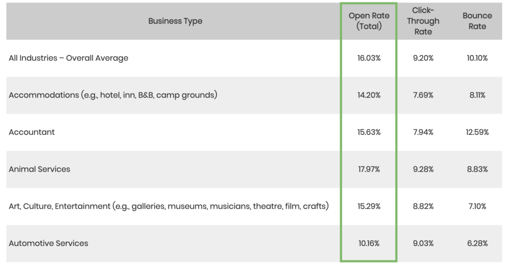 Table by Constant Contact showing open, CTR, and bounce rates for different industries.