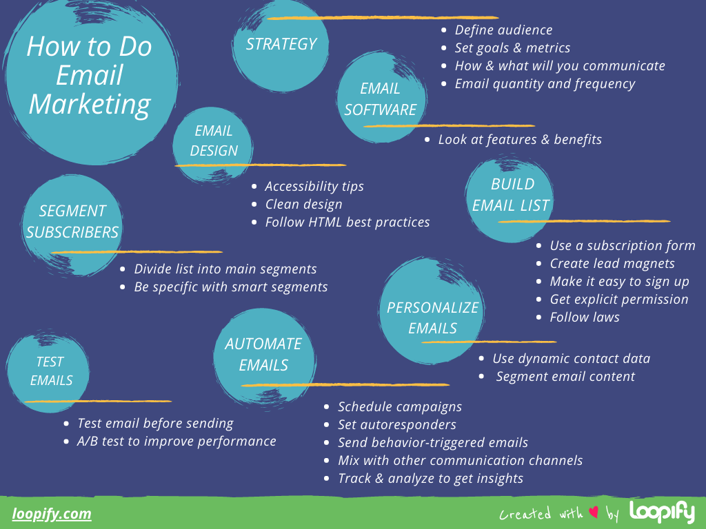 A mindmap by Loopify on how to do email marketing.