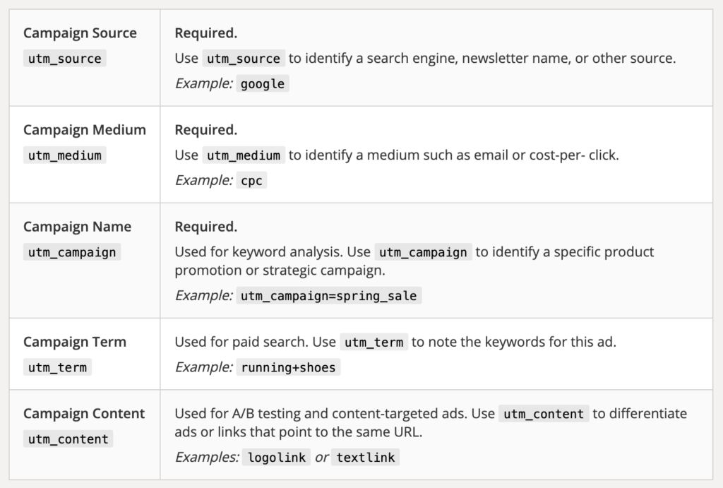 Table by Google of five UTM parameters and their explanation with. examples.