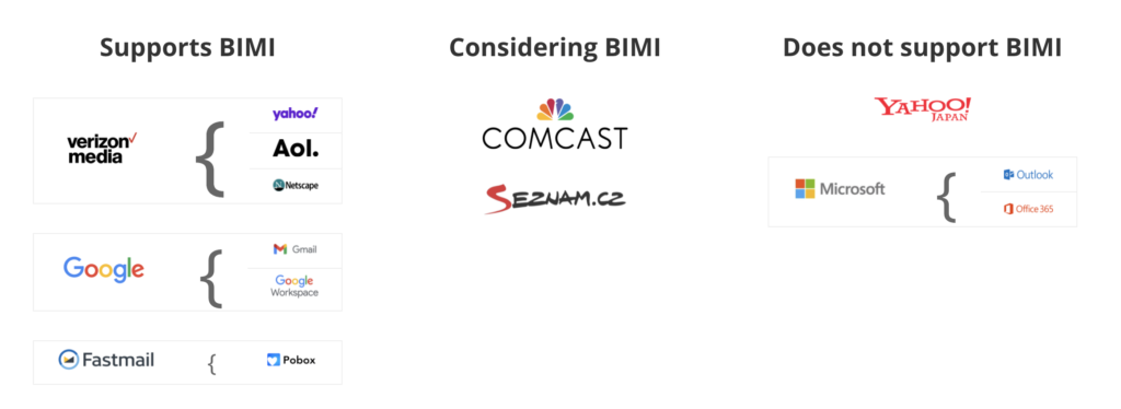 List of which mailbox providers support BIMI.